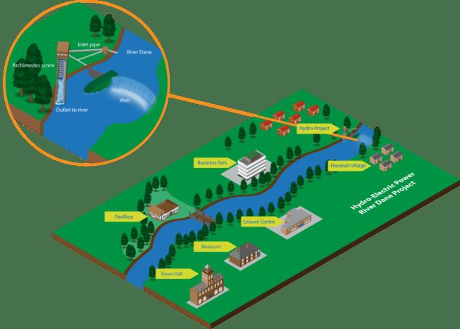 Map of the hydro scheme at Havannah Weir