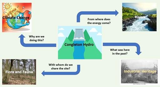 Congleton Hydro Education themes