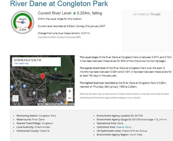 River levels at Congleton Park